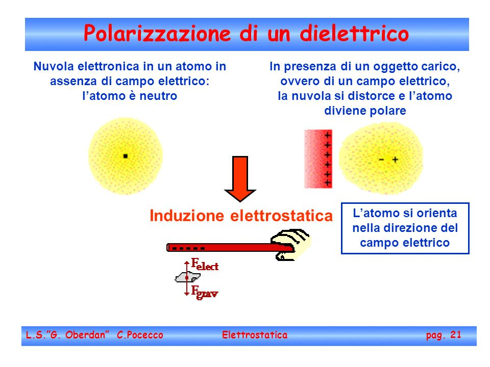 Polarizzazione di un dielettrico L.S.G. Oberdan C.Pocecco Elettrostatica pag. 21 Nuvola elettronica in un atomo in assenza di campo elettrico: latomo