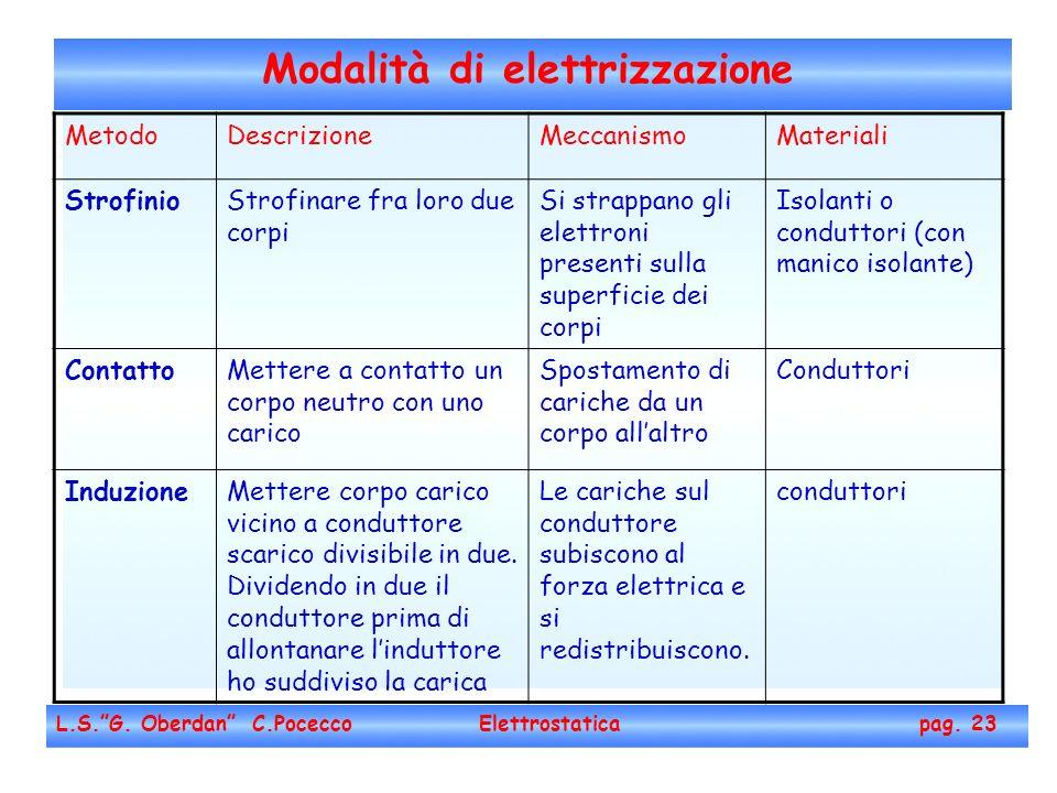 Modalità di elettrizzazione L.S.G. Oberdan C.Pocecco Elettrostatica pag. 23 MetodoDescrizioneMeccanismoMateriali StrofinioStrofinare fra loro due corp
