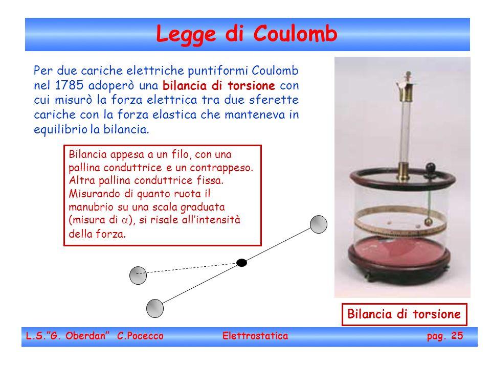 Legge di Coulomb L.S.G. Oberdan C.Pocecco Elettrostatica pag. 25 Per due cariche elettriche puntiformi Coulomb nel 1785 adoperò una bilancia di torsio