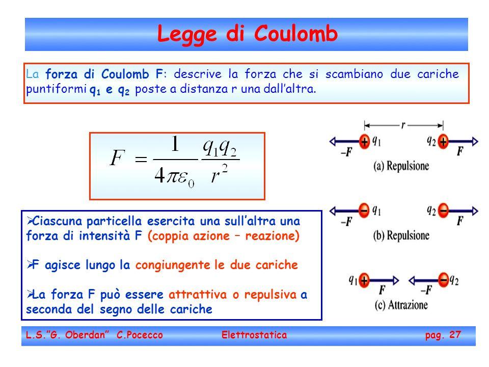 Legge di Coulomb L.S.G. Oberdan C.Pocecco Elettrostatica pag. 27 La forza di Coulomb F: descrive la forza che si scambiano due cariche puntiformi q 1