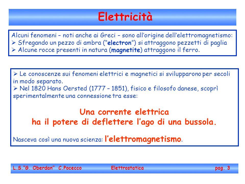 Elettricità L.S.G. Oberdan C.Pocecco Elettrostatica pag. 3 Alcuni fenomeni – noti anche ai Greci – sono allorigine dellelettromagnetismo: Sfregando un
