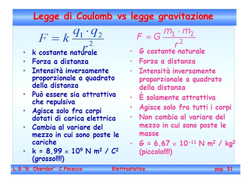 Legge di Coulomb vs legge gravitazione L.S.G. Oberdan C.Pocecco Elettrostatica pag. 31 k costante naturale Forza a distanza Intensità inversamente pro