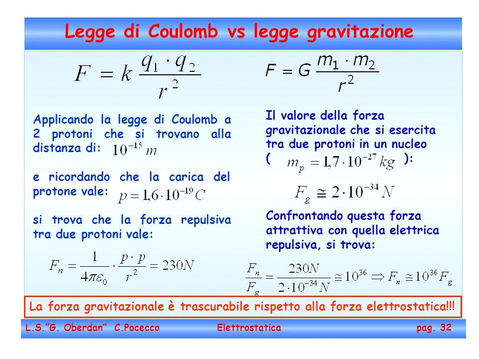 Legge di Coulomb vs legge gravitazione L.S.G. Oberdan C.Pocecco Elettrostatica pag. 32 Applicando la legge di Coulomb a 2 protoni che si trovano alla