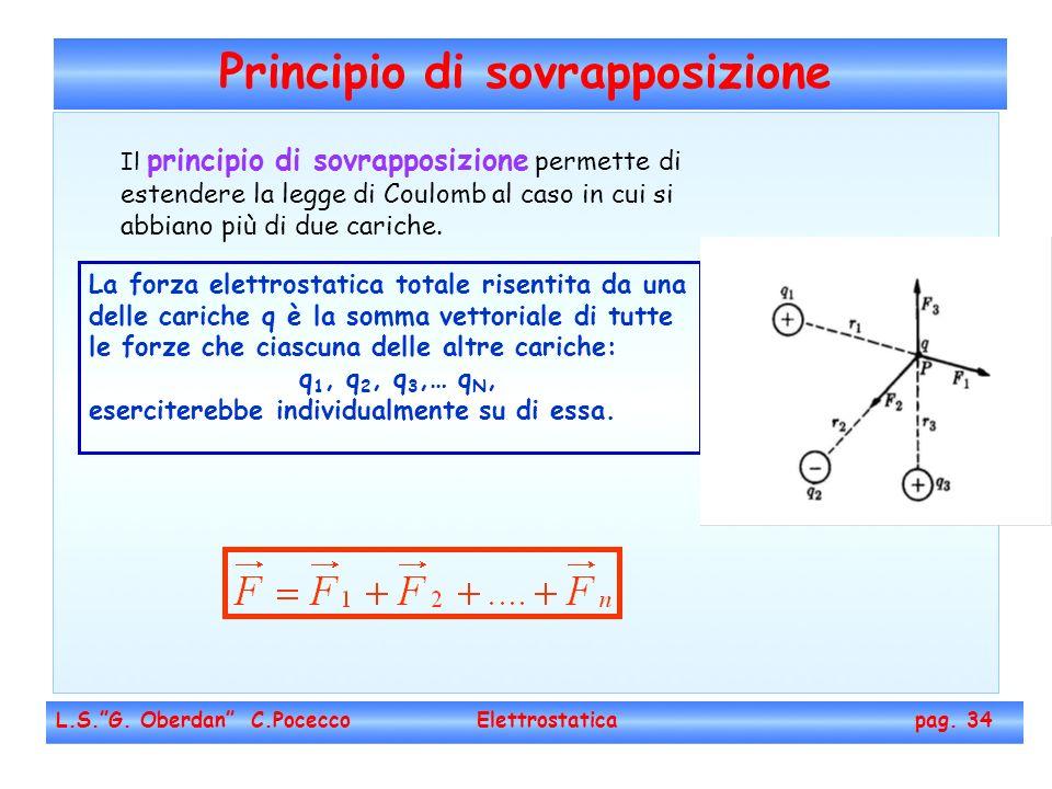 Principio di sovrapposizione L.S.G. Oberdan C.Pocecco Elettrostatica pag. 34 Il principio di sovrapposizione permette di estendere la legge di Coulomb