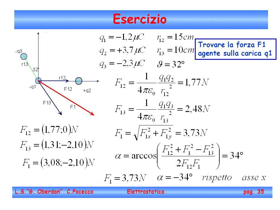 Esercizio L.S.G. Oberdan C.Pocecco Elettrostatica pag. 35 Trovare la forza F1 agente sulla carica q1