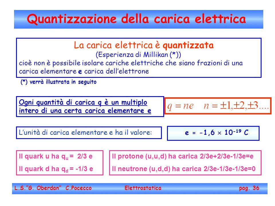 Quantizzazione della carica elettrica L.S.G. Oberdan C.Pocecco Elettrostatica pag. 36 La carica elettrica è quantizzata (Esperienza di Millikan (*)) c