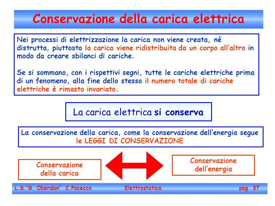 Conservazione della carica elettrica L.S.G. Oberdan C.Pocecco Elettrostatica pag. 37 La carica elettrica si conserva Conservazione della carica Conser
