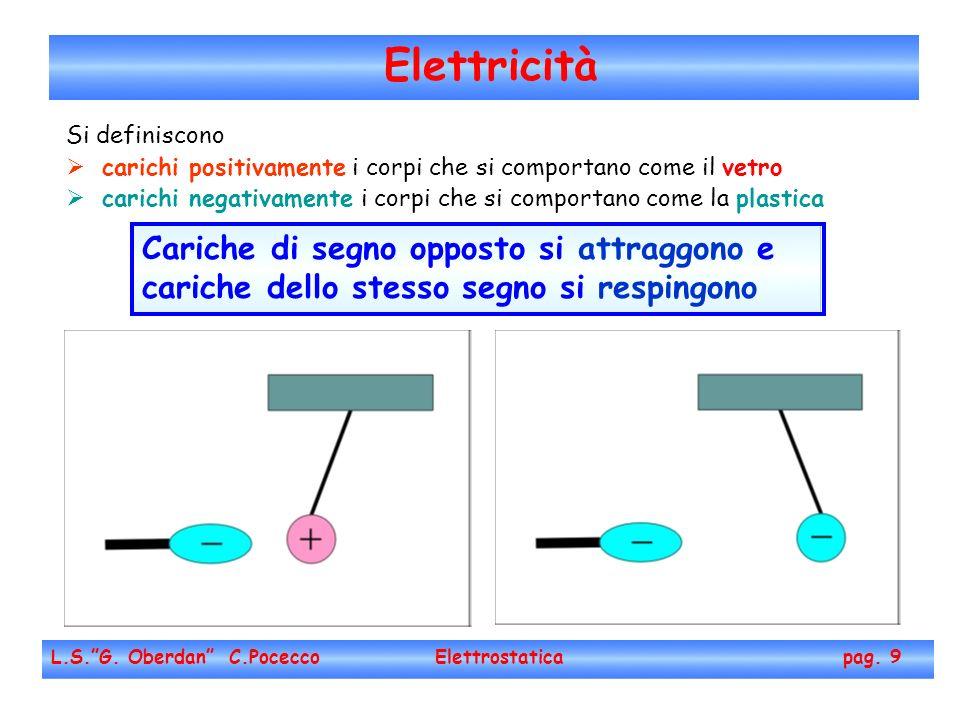 Elettricità L.S.G. Oberdan C.Pocecco Elettrostatica pag. 9 Si definiscono carichi positivamente i corpi che si comportano come il vetro carichi negati