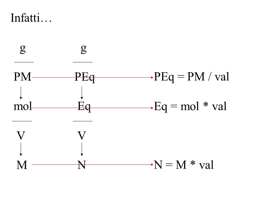 Infatti… g PM mol V M g PEq Eq V N PEq = PM / val Eq = mol * val N = M * val