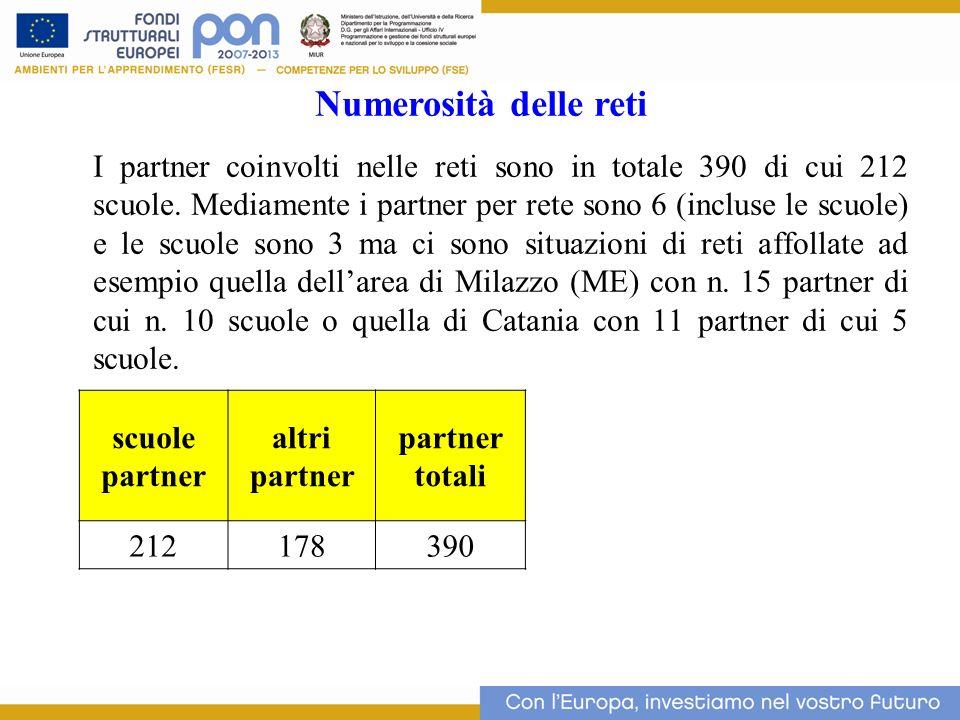I partner coinvolti nelle reti sono in totale 390 di cui 212 scuole. Mediamente i partner per rete sono 6 (incluse le scuole) e le scuole sono 3 ma ci