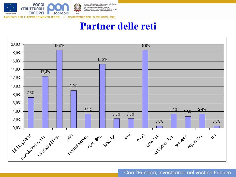 12 Partner delle reti