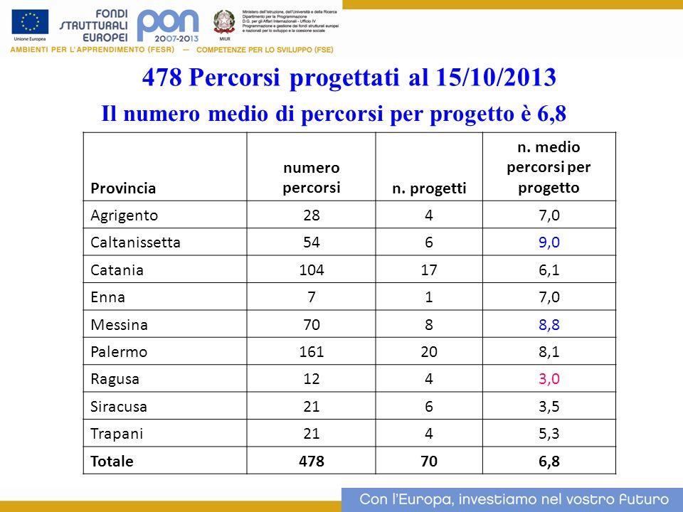 478 Percorsi progettati al 15/10/2013 13 Il numero medio di percorsi per progetto è 6,8 Provincia numero percorsin. progetti n. medio percorsi per pro