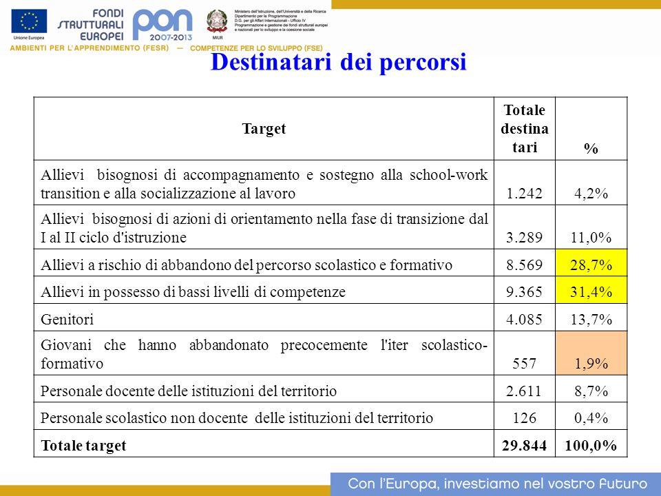 Destinatari dei percorsi 14 Target Totale destina tari % Allievi bisognosi di accompagnamento e sostegno alla school-work transition e alla socializza