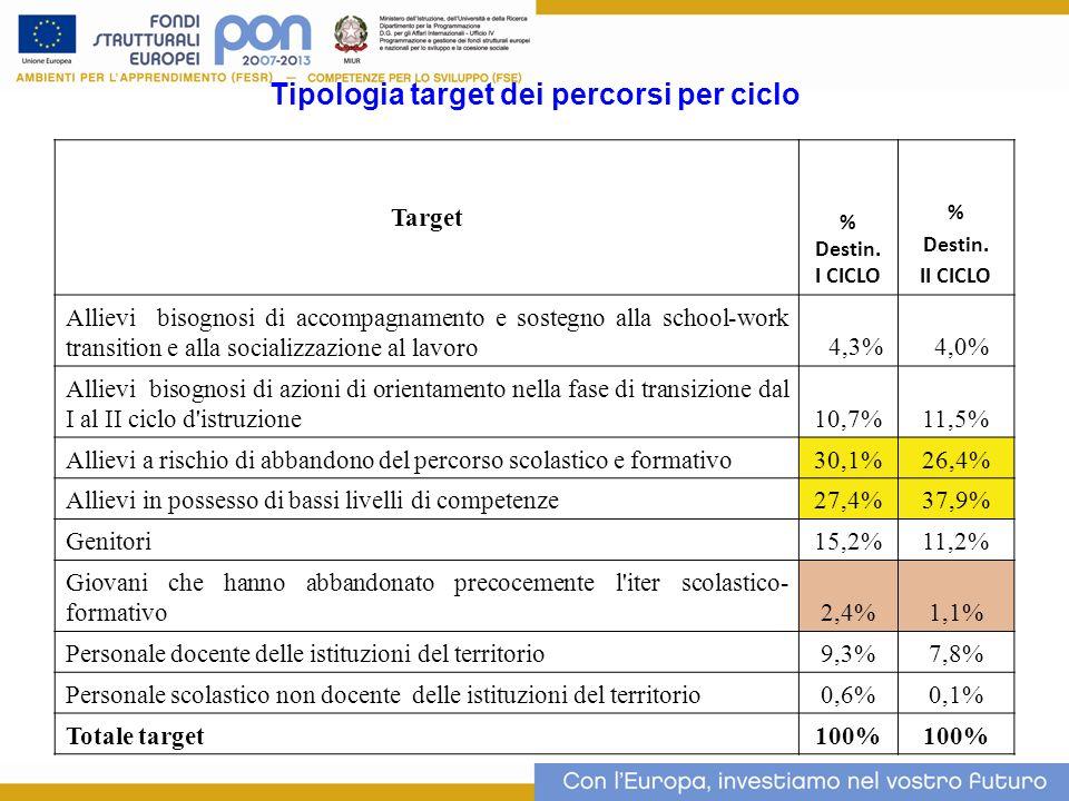 Tipologia target dei percorsi per ciclo Target % Destin. I CICLO % Destin. II CICLO Allievi bisognosi di accompagnamento e sostegno alla school-work t