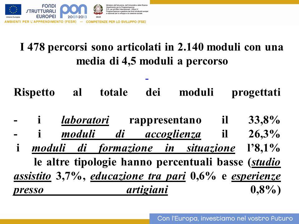 I 478 percorsi sono articolati in 2.140 moduli con una media di 4,5 moduli a percorso 17 - Rispetto al totale dei moduli progettati - i laboratori rap