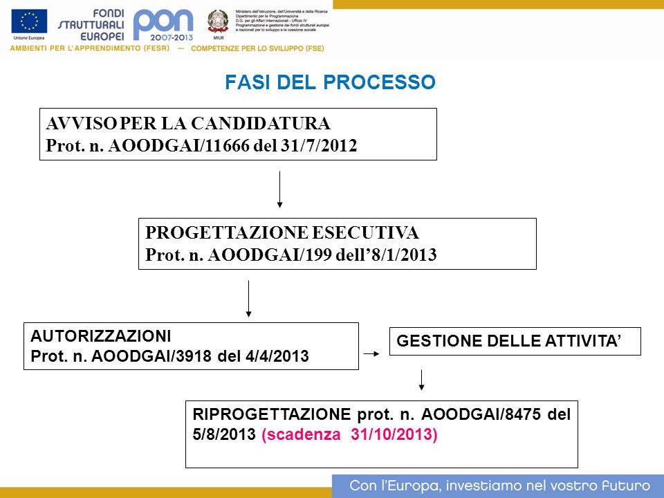 FASI DEL PROCESSO 2 AVVISO PER LA CANDIDATURA Prot. n. AOODGAI/11666 del 31/7/2012 PROGETTAZIONE ESECUTIVA Prot. n. AOODGAI/199 dell8/1/2013 AUTORIZZA