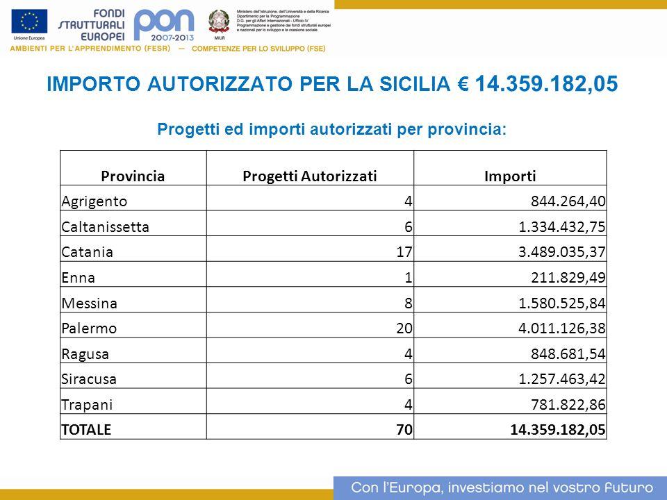 IMPORTO AUTORIZZATO PER LA SICILIA 14.359.182,05 Progetti ed importi autorizzati per provincia: 3 ProvinciaProgetti AutorizzatiImporti Agrigento4844.2