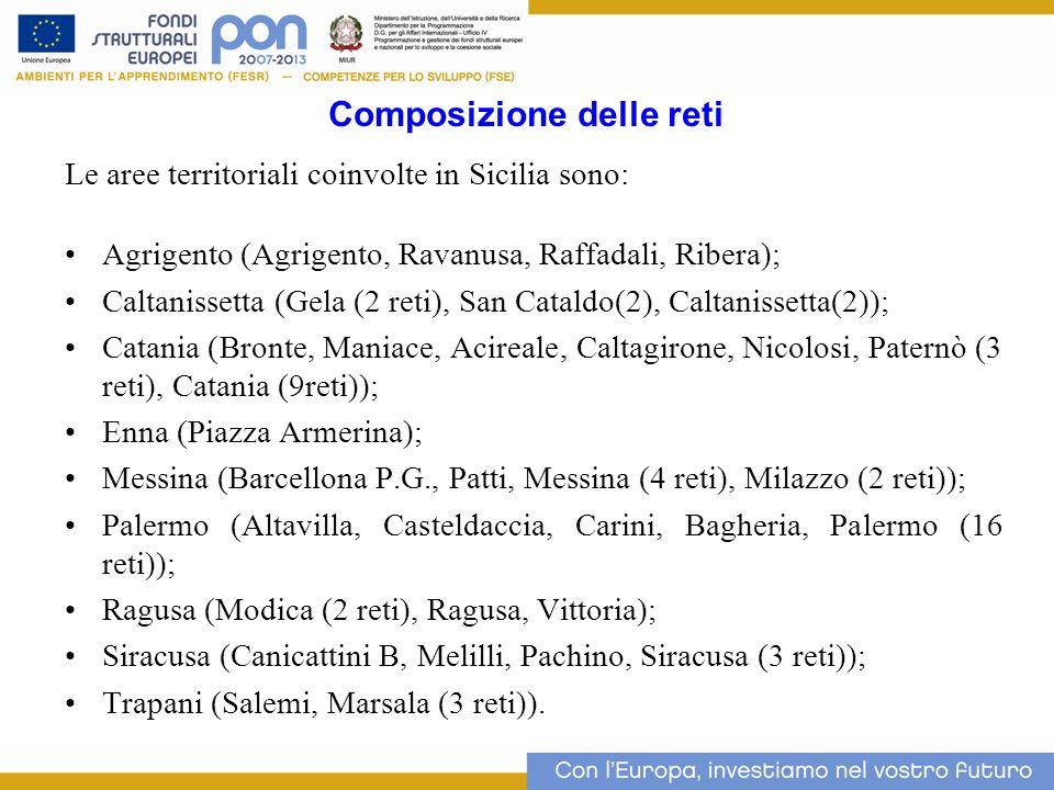 Composizione delle reti Le aree territoriali coinvolte in Sicilia sono: Agrigento (Agrigento, Ravanusa, Raffadali, Ribera); Caltanissetta (Gela (2 ret