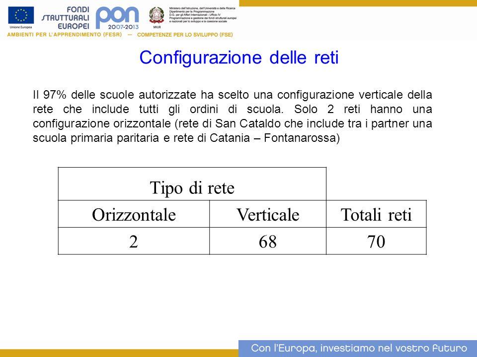 Configurazione delle reti 9 Tipo di rete OrizzontaleVerticaleTotali reti 26870 Il 97% delle scuole autorizzate ha scelto una configurazione verticale