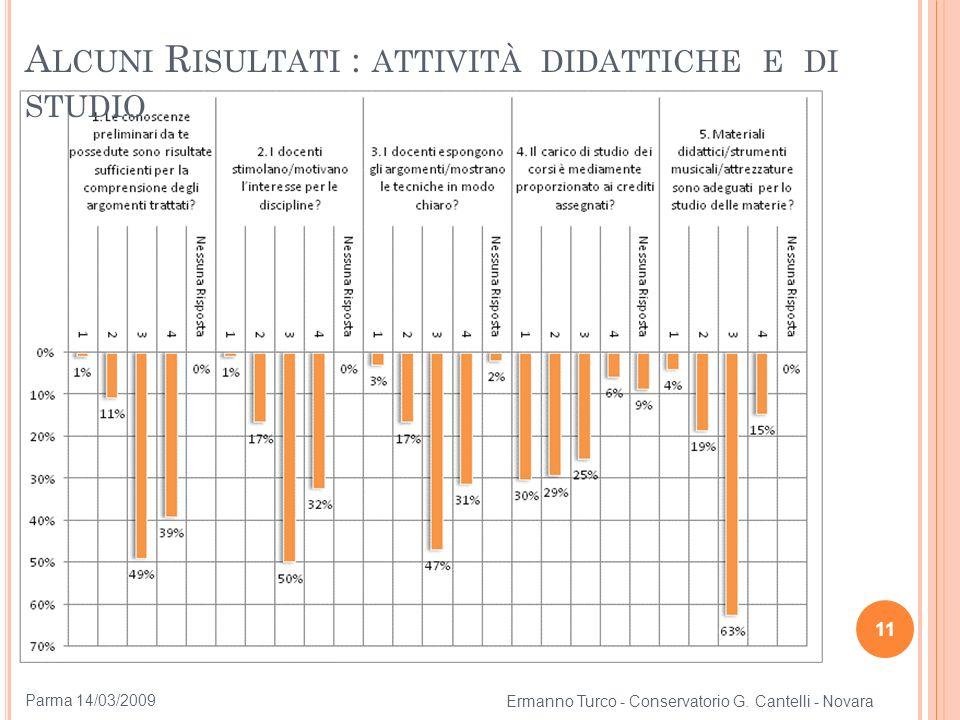 11 A LCUNI R ISULTATI : ATTIVITÀ DIDATTICHE E DI STUDIO Ermanno Turco - Conservatorio G. Cantelli - Novara Parma 14/03/2009