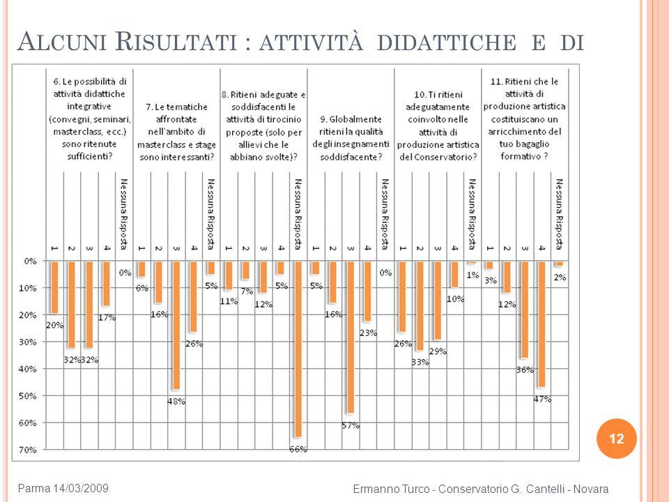 12 A LCUNI R ISULTATI : ATTIVITÀ DIDATTICHE E DI STUDIO Ermanno Turco - Conservatorio G. Cantelli - Novara Parma 14/03/2009