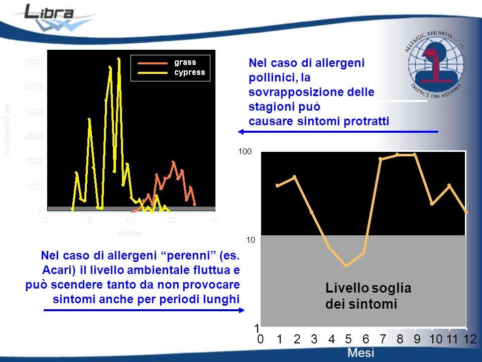 Mesi theshold level for symptoms 1 10 100 0123456789101112 Livello soglia dei sintomi Nel caso di allergeni pollinici, la sovrapposizione delle stagio