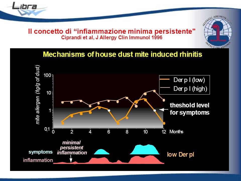h) Der p I (low) mite allergen ( g/g of dust) Il concetto di infiammazione minima persistente