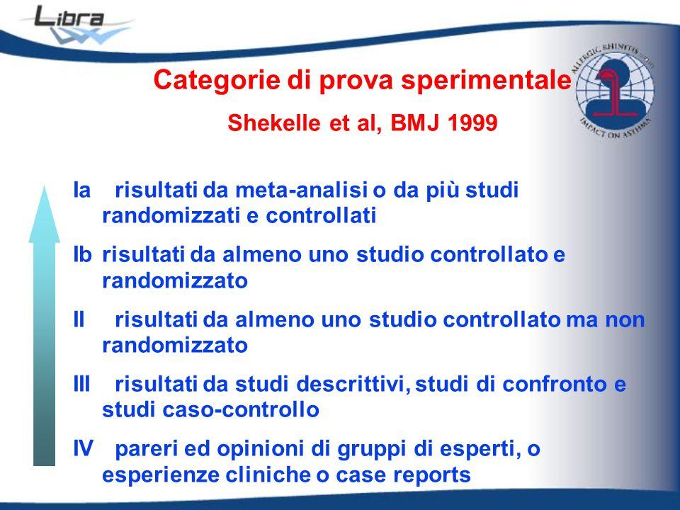 Categorie di prova sperimentale Shekelle et al, BMJ 1999 Ia risultati da meta-analisi o da più studi randomizzati e controllati Ib risultati da almeno