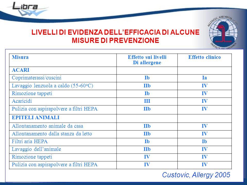 MisuraEffetto sui livelli Di allergene Effetto clinico ACARI Coprimaterassi/cusciniIbIa Lavaggio lenzuola a caldo (55-60 o C)IIbIV Rimozione tappetiIb