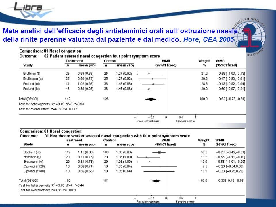 Meta analisi dellefficacia degli antistaminici orali sullostruzione nasale della rinite perenne valutata dal paziente e dal medico. Hore, CEA 2005