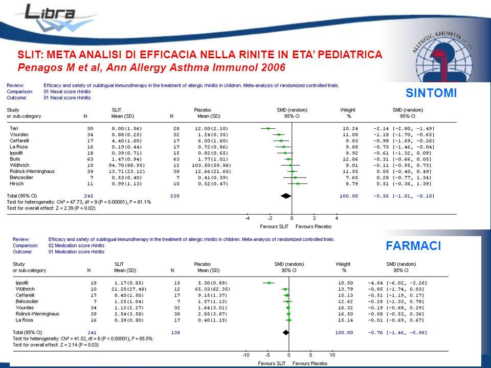 SLIT: META ANALISI DI EFFICACIA NELLA RINITE IN ETA PEDIATRICA Penagos M et al, Ann Allergy Asthma Immunol 2006 SINTOMI FARMACI