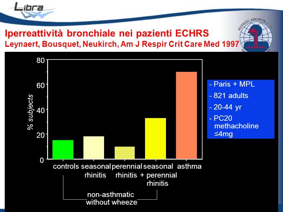 Iperreattività bronchiale nei pazienti ECHRS Leynaert, Bousquet, Neukirch, Am J Respir Crit Care Med 1997 0 20 40 60 80 % subjects controlsseasonal rh