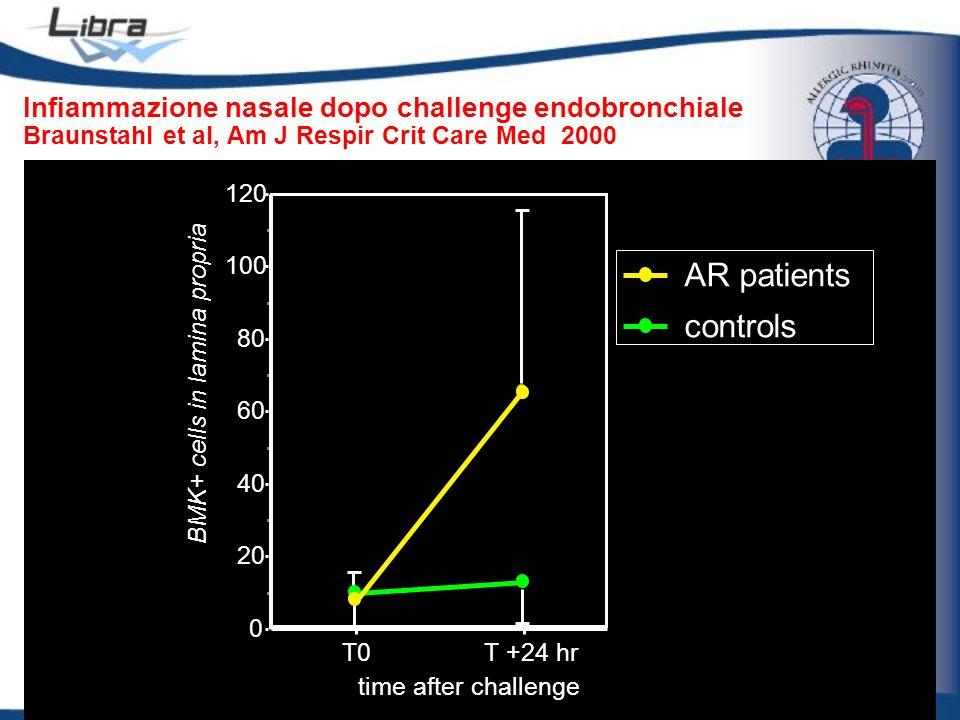 Infiammazione nasale dopo challenge endobronchiale Braunstahl et al, Am J Respir Crit Care Med 2000 0 20 40 60 80 100 120 BMK+ cells in lamina propria