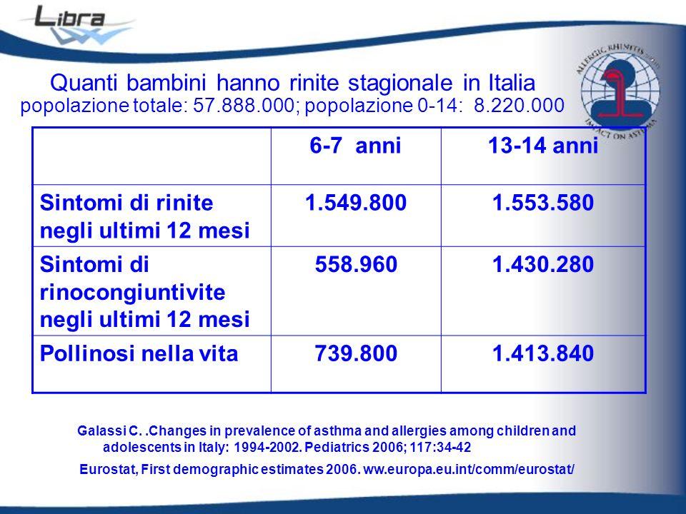 6-7 anni13-14 anni Sintomi di rinite negli ultimi 12 mesi 1.549.8001.553.580 Sintomi di rinocongiuntivite negli ultimi 12 mesi 558.9601.430.280 Pollin
