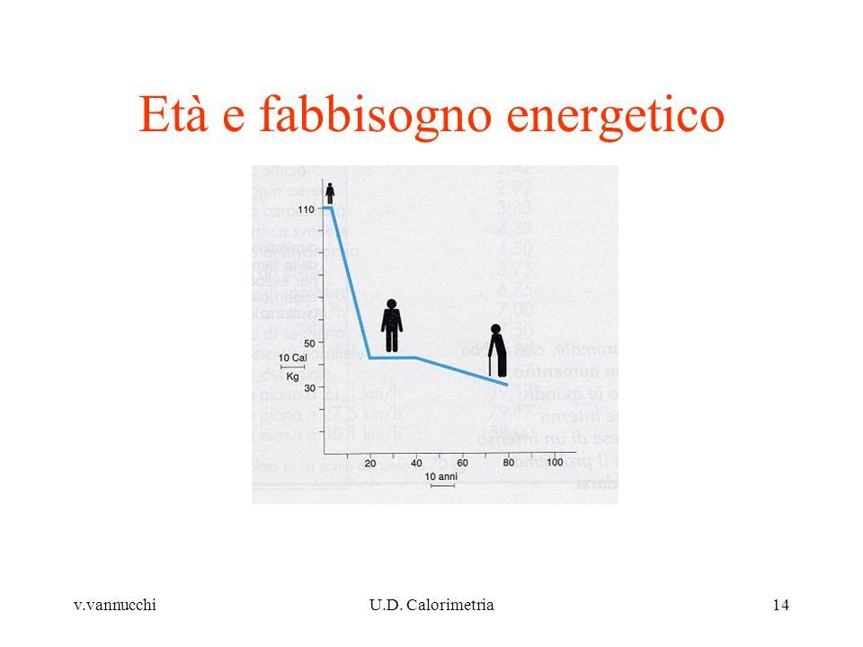 v.vannucchiU.D. Calorimetria14 Età e fabbisogno energetico