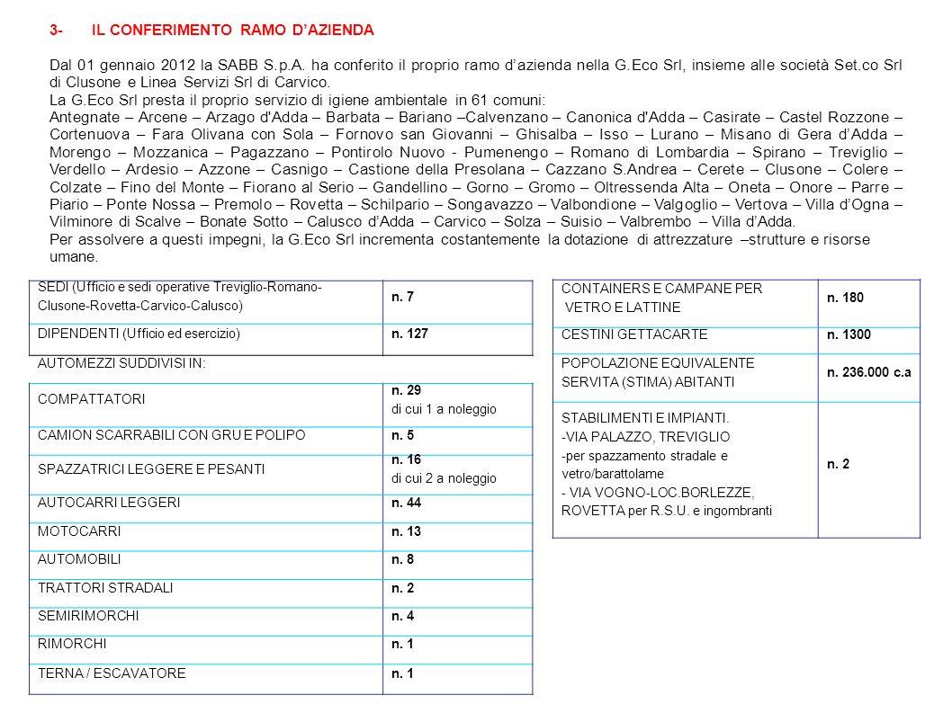 3-IL CONFERIMENTO RAMO DAZIENDA Dal 01 gennaio 2012 la SABB S.p.A. ha conferito il proprio ramo dazienda nella G.Eco Srl, insieme alle società Set.co