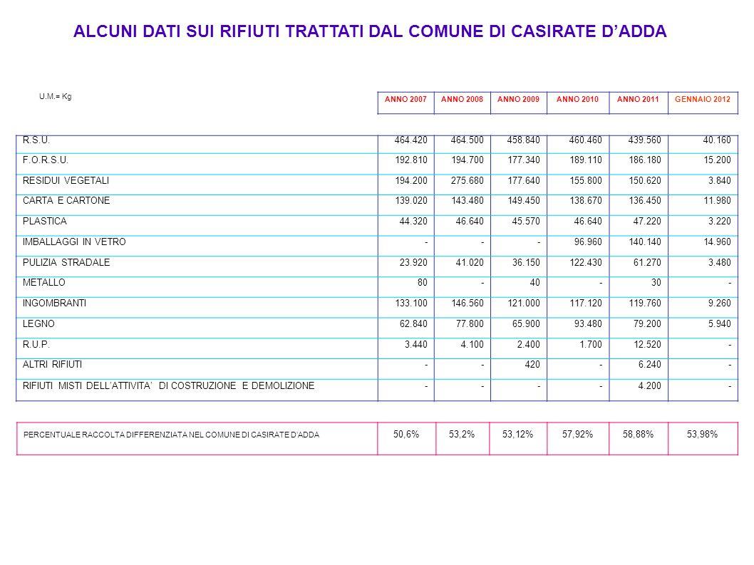 ALCUNI DATI SUI RIFIUTI TRATTATI DAL COMUNE DI CASIRATE DADDA U.M.= Kg ANNO 2007ANNO 2008ANNO 2009ANNO 2010ANNO 2011GENNAIO 2012 R.S.U.464.420464.5004