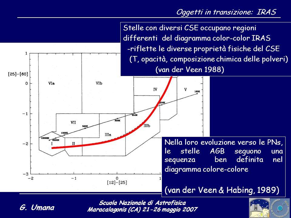 Scuola Nazionale di Astrofisica Maracalagonis (CA) 21-26 maggio 2007 G. Umana Oggetti in transizione: IRAS Nella loro evoluzione verso le PNs, le stel