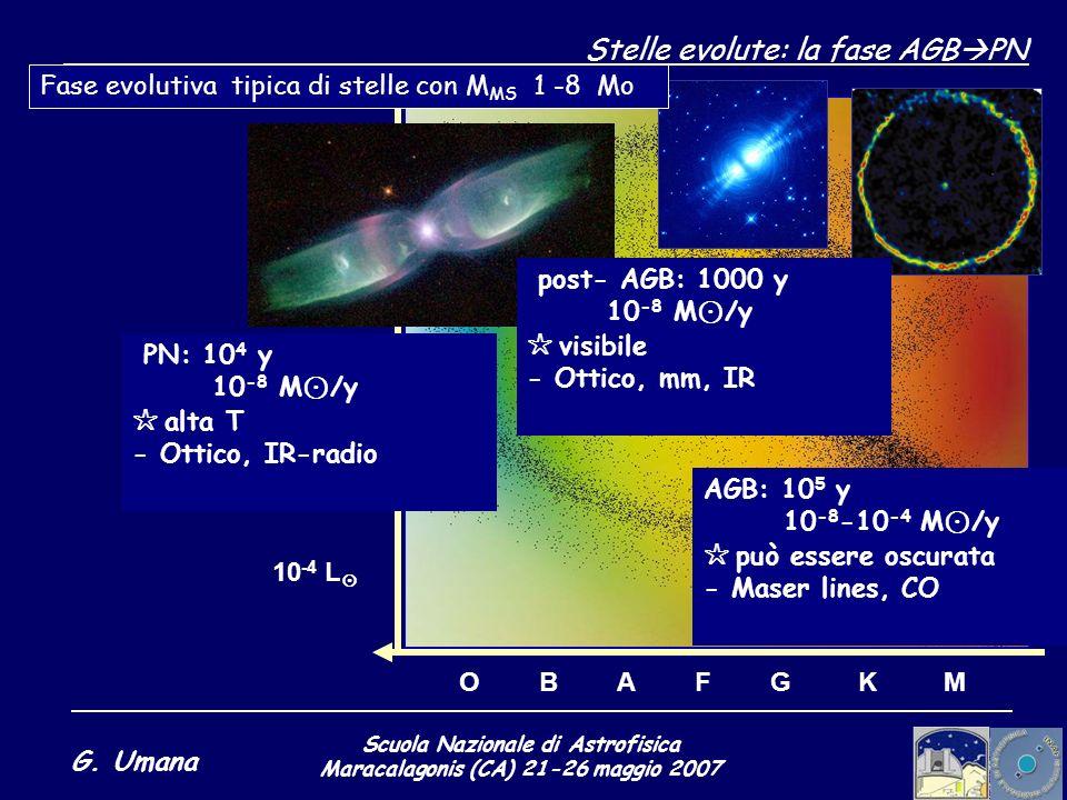Scuola Nazionale di Astrofisica Maracalagonis (CA) 21-26 maggio 2007 G. Umana Stelle evolute: la fase AGB PN O B A F G K M 10 4 L 10 2 L 1 L 10 -2 L 1