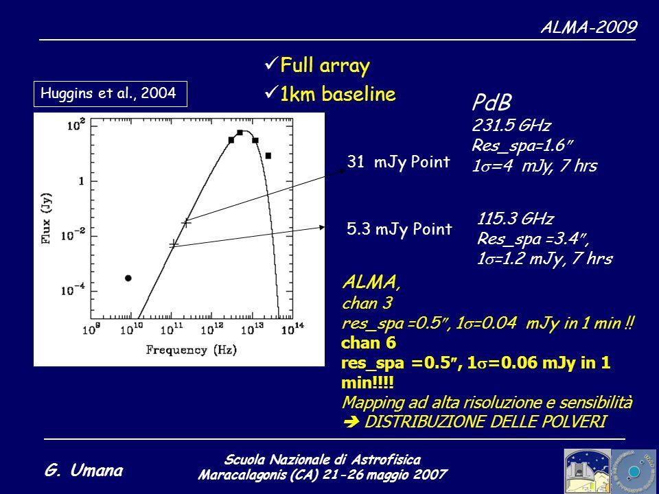 Scuola Nazionale di Astrofisica Maracalagonis (CA) 21-26 maggio 2007 G. Umana ALMA-2009 Full array 1km baseline PdB 231.5 GHz Res_spa=1.6 1 =4 mJy, 7