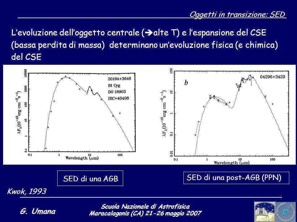 Scuola Nazionale di Astrofisica Maracalagonis (CA) 21-26 maggio 2007 G. Umana Oggetti in transizione: SED Levoluzione delloggetto centrale ( alte T) e