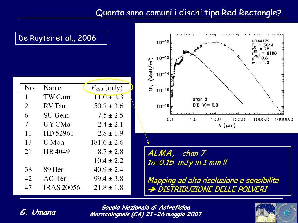 Scuola Nazionale di Astrofisica Maracalagonis (CA) 21-26 maggio 2007 G. Umana Quanto sono comuni i dischi tipo Red Rectangle? De Ruyter et al., 2006 A