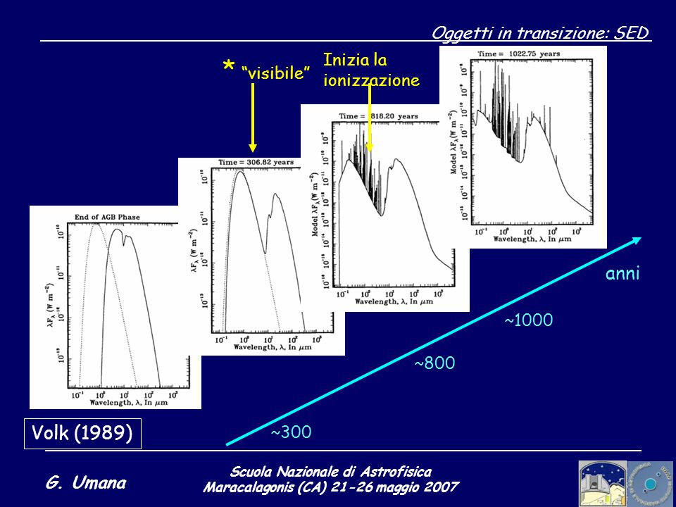 Scuola Nazionale di Astrofisica Maracalagonis (CA) 21-26 maggio 2007 G. Umana Oggetti in transizione: SED Volk (1989) anni ~300 ~800 ~1000 * visibile