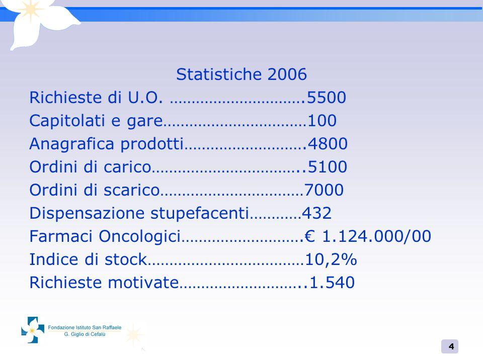 4 Statistiche 2006 Richieste di U.O. ………………………….5500 Capitolati e gare……………………………100 Anagrafica prodotti……………………….4800 Ordini di carico……………………………..51