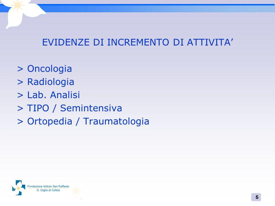 5 EVIDENZE DI INCREMENTO DI ATTIVITA > Oncologia > Radiologia > Lab. Analisi > TIPO / Semintensiva > Ortopedia / Traumatologia