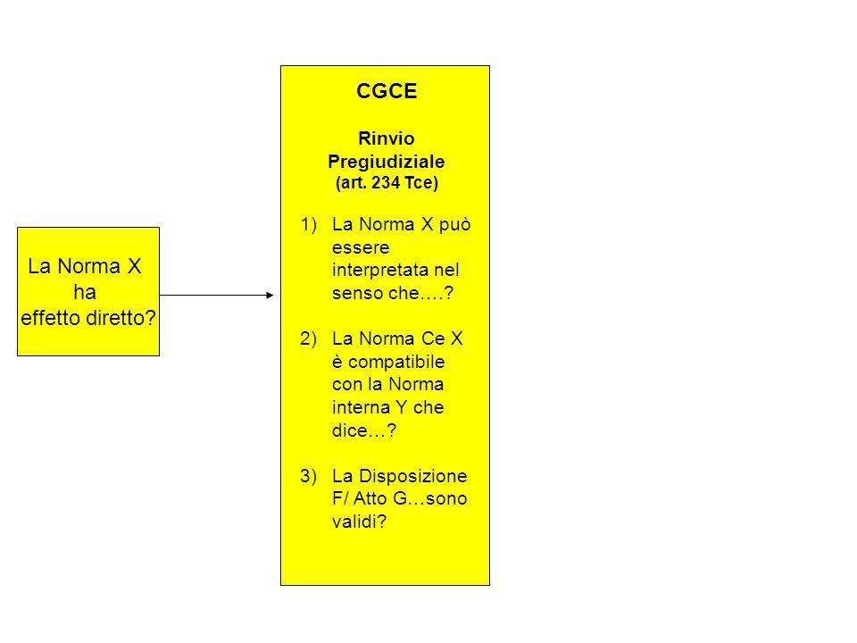 La Norma X ha effetto diretto? CGCE Rinvio Pregiudiziale (art. 234 Tce) 1)La Norma X può essere interpretata nel senso che….? 2)La Norma Ce X è compat
