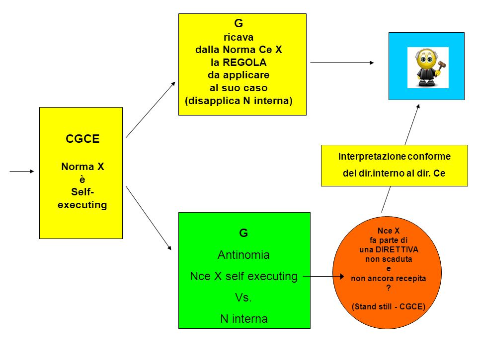 CGCE Norma X è Self- executing G ricava dalla Norma Ce X la REGOLA da applicare al suo caso (disapplica N interna) G Antinomia Nce X self executing Vs.