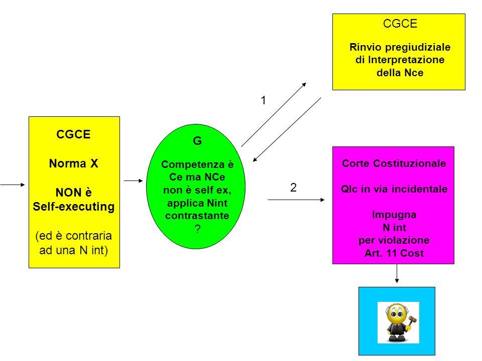 CGCE Norma X NON è Self-executing (ed è contraria ad una N int) G Competenza è Ce ma NCe non è self ex, applica Nint contrastante ? Corte Costituziona