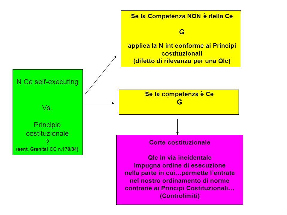 N Ce self-executing Vs. Principio costituzionale ? (sent. Granital CC n.170/84) Se la Competenza NON è della Ce G applica la N int conforme ai Princip