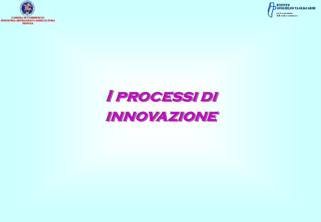 I processi di innovazione